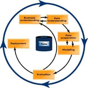 data preparation services usa