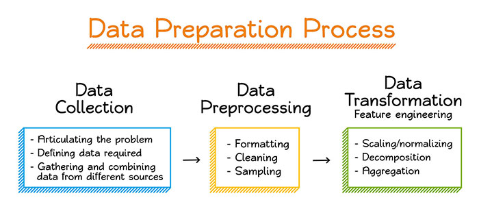 data wrangling and cleaning services usa